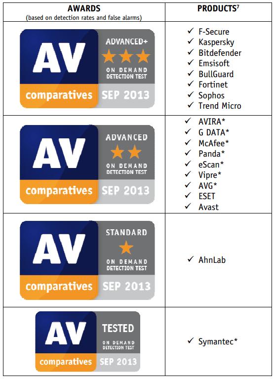 Тестирование антивирусов AV-Comparatives