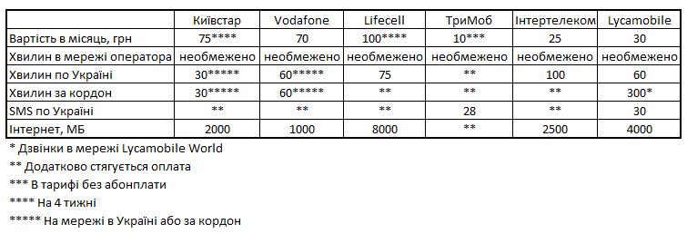 Перенесення номеру від одного оператора до іншого в Україні